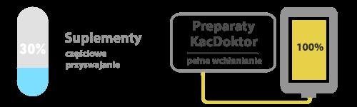 Preparat KacDoktor